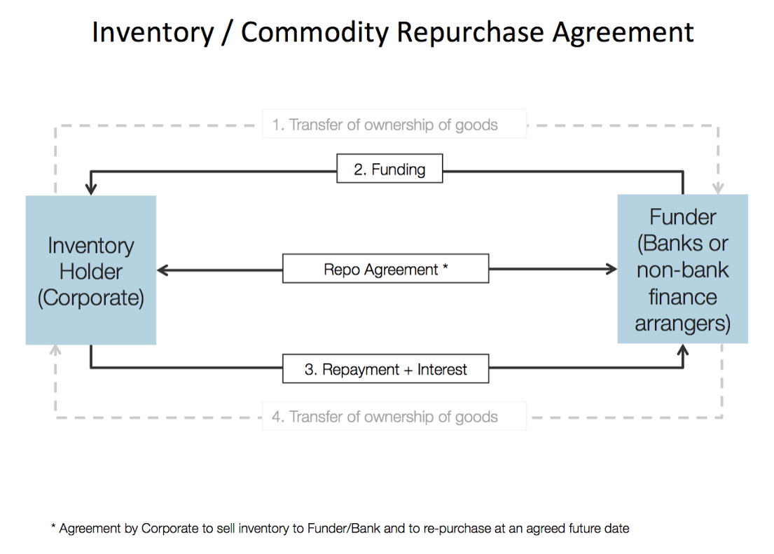 Inventory-Commodity-Repurchase-Agreement