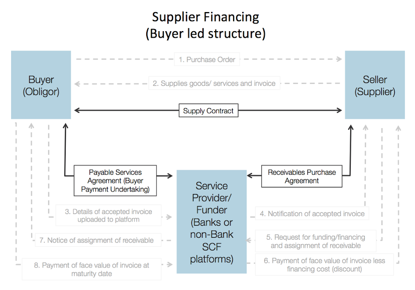 Supplier-Financing-Buyer-led-structure