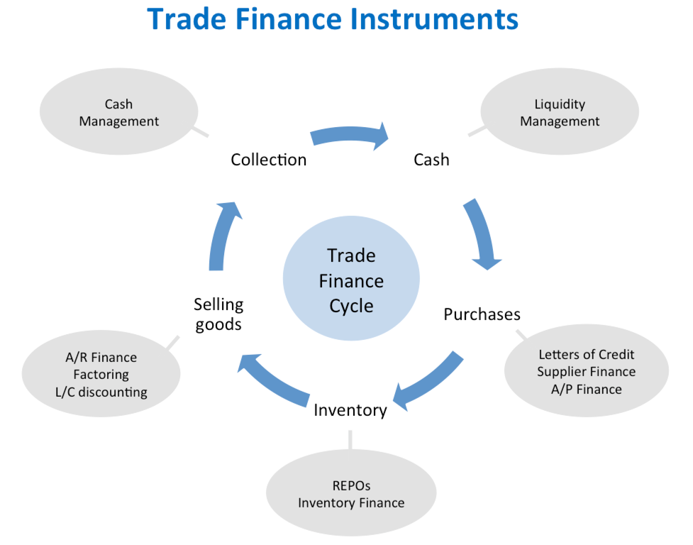 trade and finance Trade finance is a catch all term for businesses looking to finance the export or import goods in both domestic and international markets trade finance includes import and export finance, invoice discounting and invoice factoring, and business loans in a nutshell, the traditional 'trade finance .