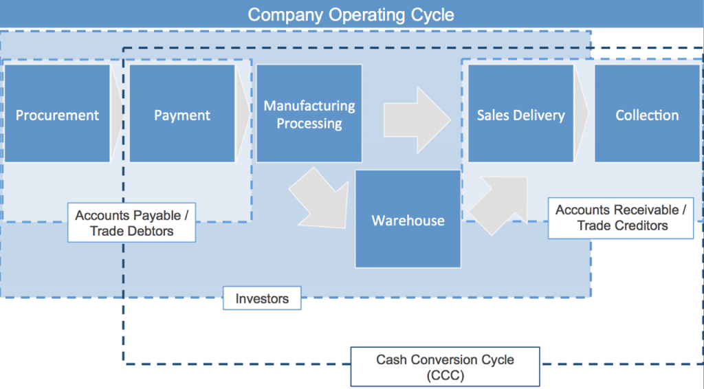company-operating-cycle
