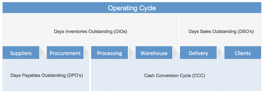 operating-cycle