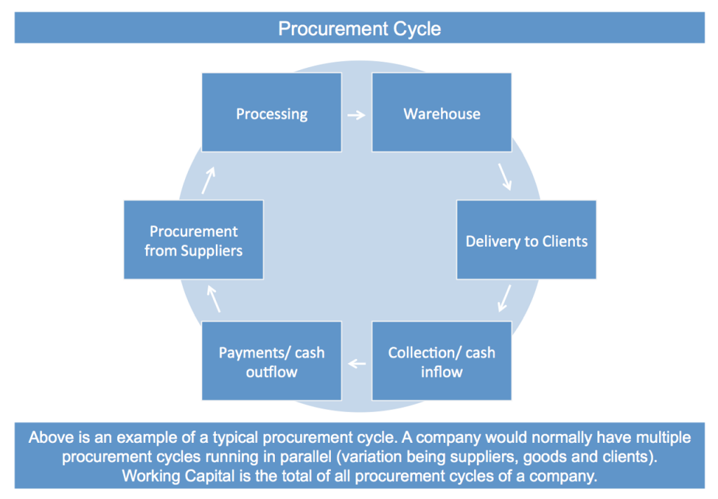 procurment-cycle
