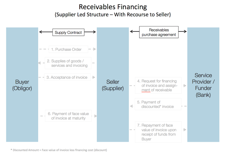 receivable-financing-with-recourse-to-seller