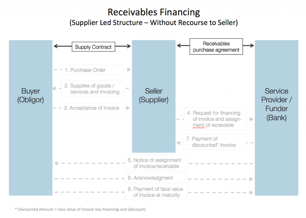 receivable-financing-without-recourse-to-seller